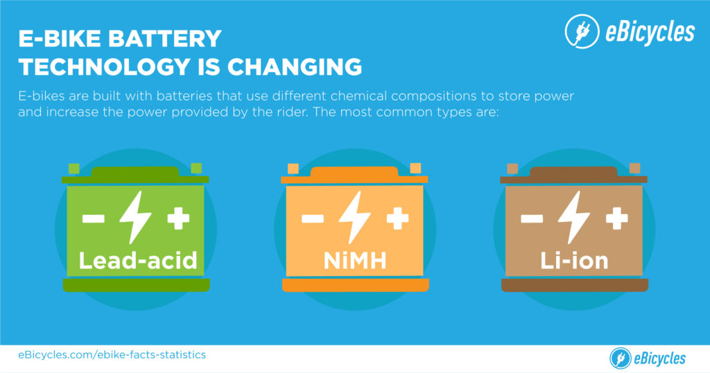e-bike battery texhnologies