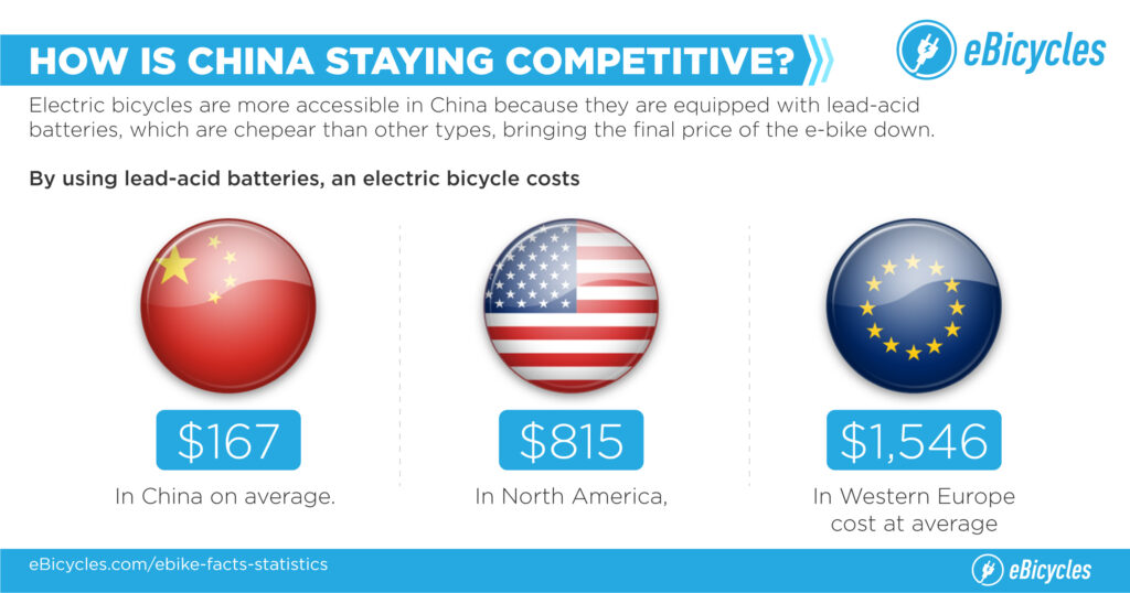e-bicycle cost per countries