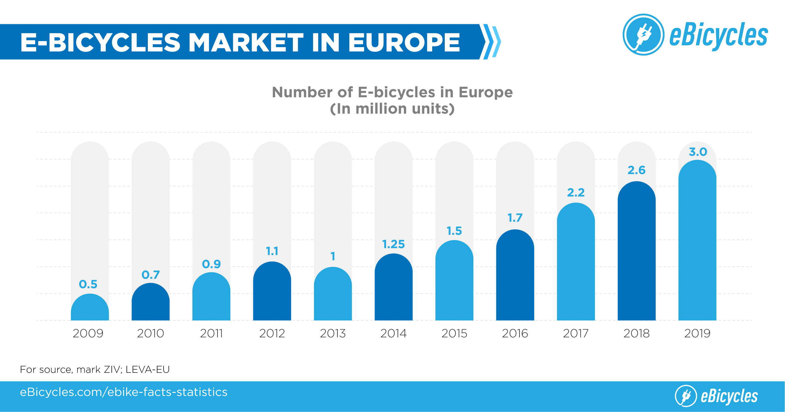 Elecric bikes in numbers