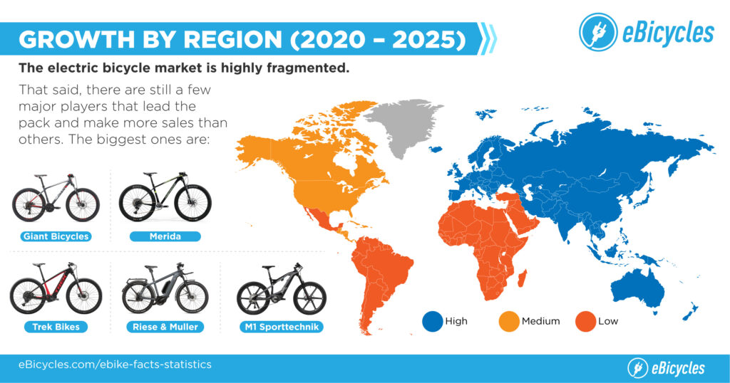 electric bikes growth by regions