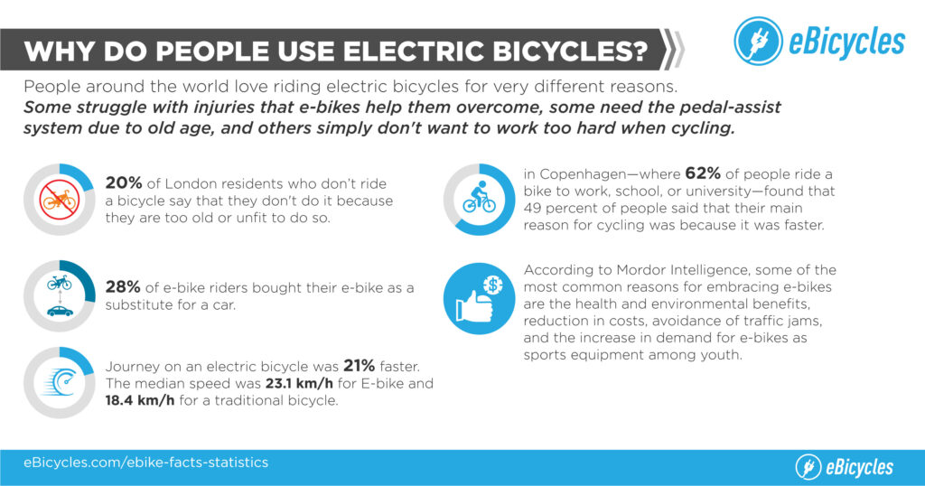 Why do people use Electric bikes?