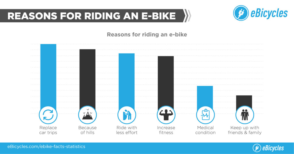 Why people ride electric bikes